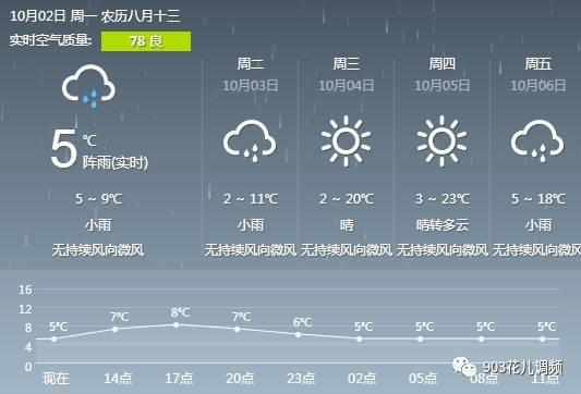 茶卡温度天气预报15天+