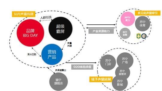 """苏宁电器的竞争优势_另外,苏宁的""""三超""""也整合了苏宁集团旗下六大产业资源 ..."""