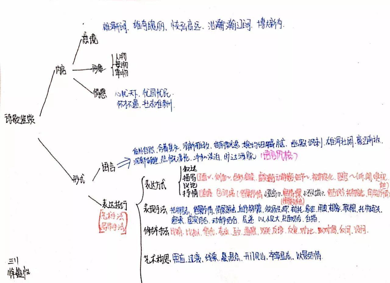 散文知识结构思维导图