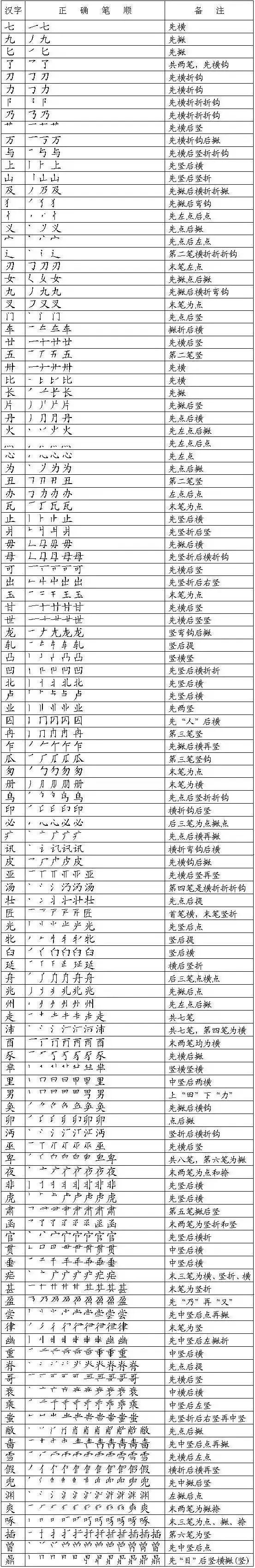汉字笔顺规则大汇总