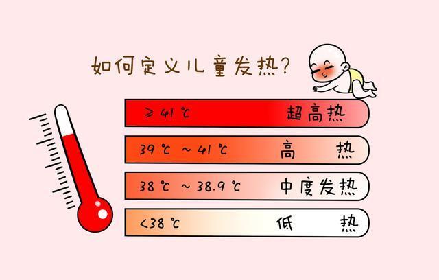 误区2 体温计选择不恰当