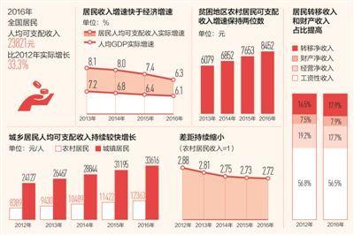 gdp新闻_多省下修GDP的背后 虚假的 高增长 与显著上升的债务压力(2)