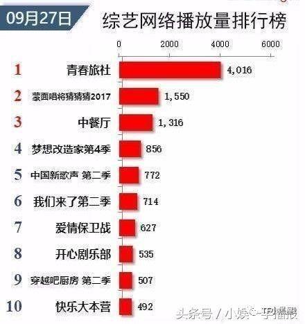 2020综艺节目排行榜_2020年综艺排行榜