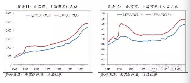 人口过快增长_中国人口增长图