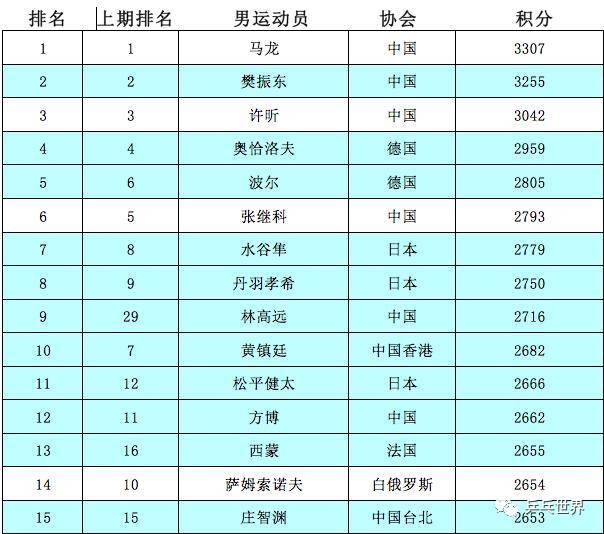 世界排名马龙已经连续32个月排名世界第一