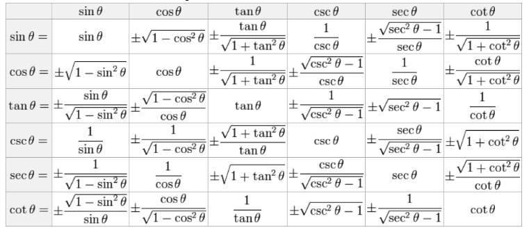三角函数篇:大学数学学习不得不知道的基础公式与结论图片