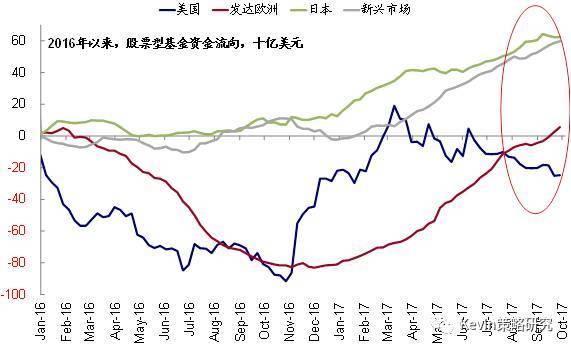 回流美日股市,连续7周流入中国