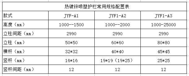护栏姐武志山:热镀锌防护栏杆怎样挑选?