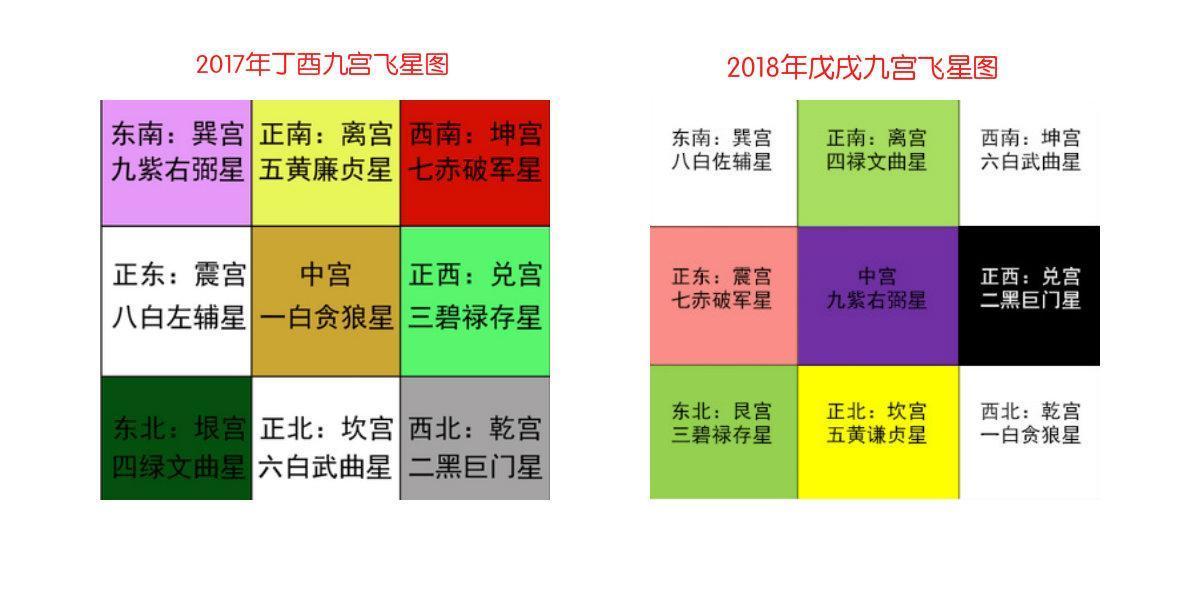 张予骞-华朗易经工作室 上图是2017年和2018年的九星流年图,每年九星图片