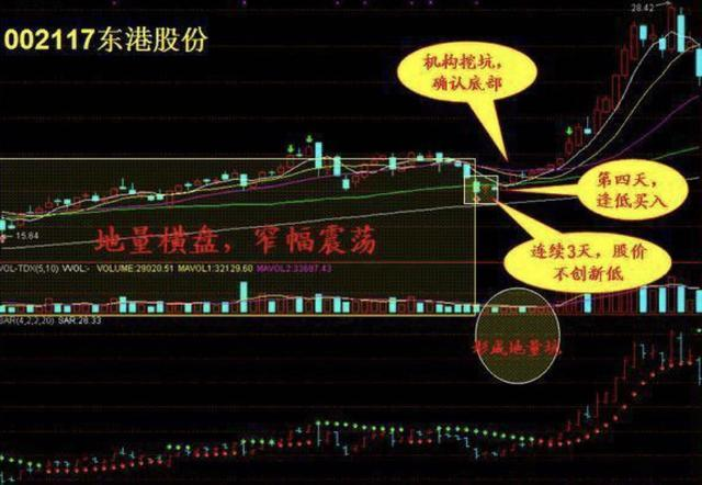 股票买卖两大口诀第一篇一决定乾坤