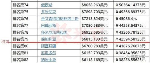 人均GDP用什么字母表示_有个数 中国人均GDP突破1万美元,这意味着什么