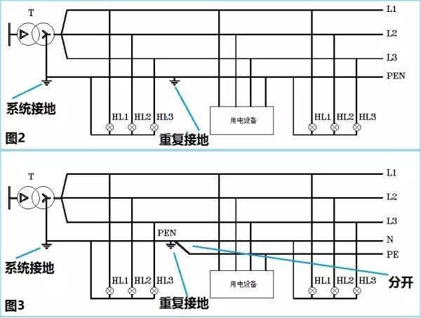科技 正文  图2中,在变压器的中性点做了接地,此接地在国家标准和规范