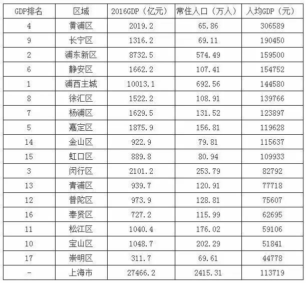广东区gdp排名_2020广东21市gdp
