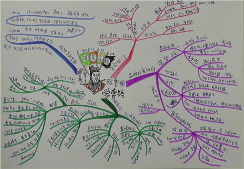 学会思维导图怎么画,用思维导图来整理出更好的结构框架