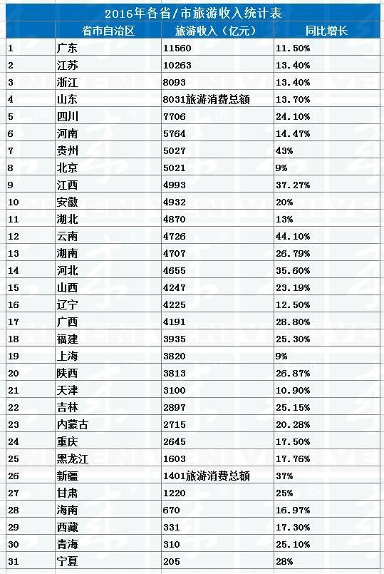 一个省市gdp总量排名_2016年全国各省市GDP及广东21市GDP,广东江苏广州深圳