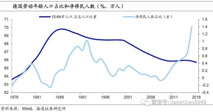 德国的人口数量_2018年中国人口 中国有多少人口及人口增长率