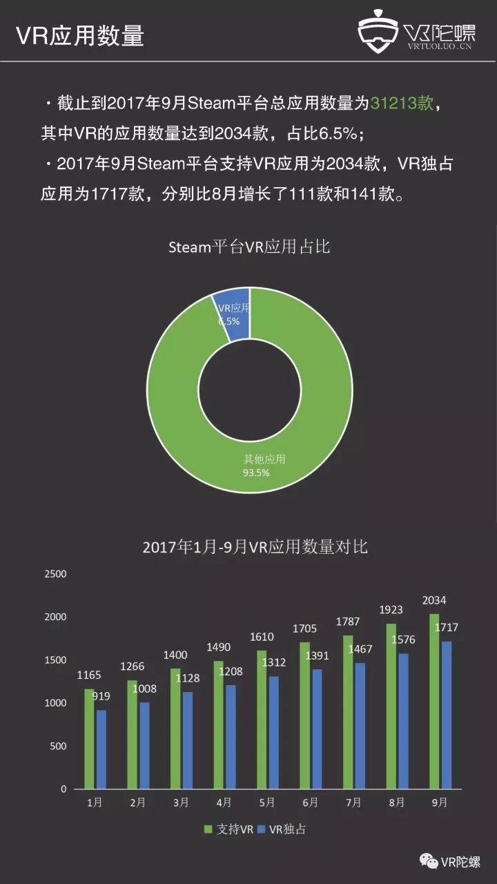 【9月Steam观察】Oculus稳占半壁江山!VR活跃用户下滑超10万,退款潮仍在继续