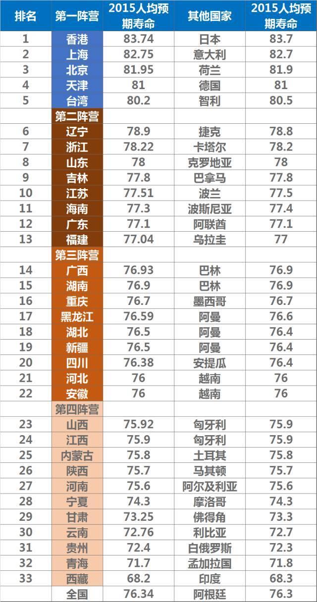 香港人均寿命_香港回归