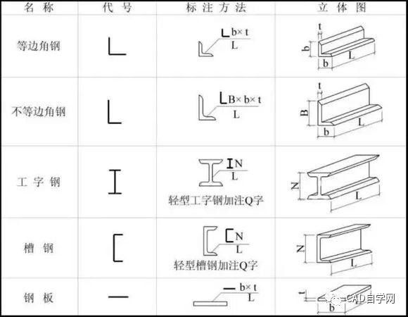 如何快速上手钢结构图纸?