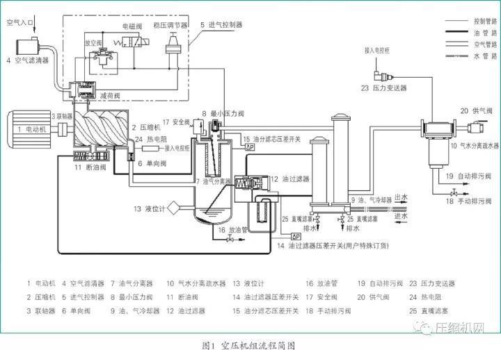 (2)喷油螺杆空气压缩机的工作原理图片