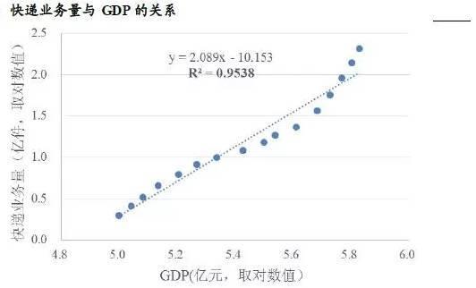 收入占gdp_三驾马车占gdp比重图