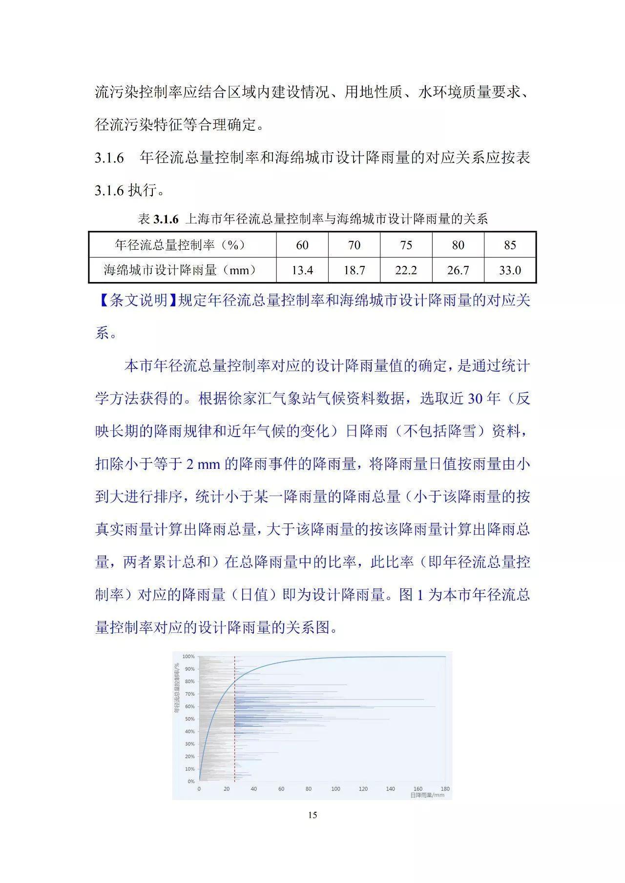 《上海市海绵城市建设技术规程》