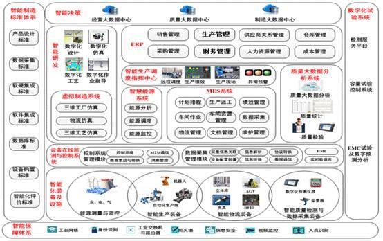 男女分手囹�a�e+��_图22 e-works为某企业制定的智能制造整体框架