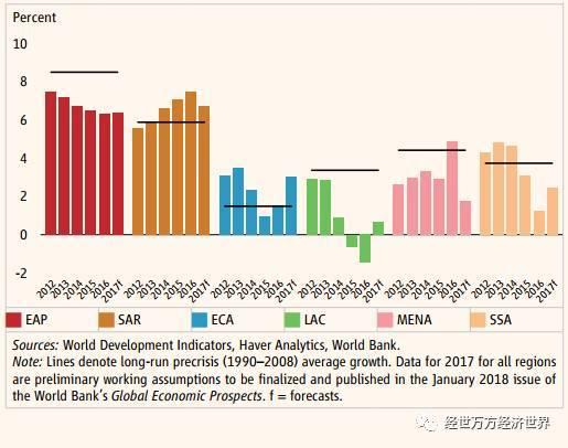 2017东亚经济总量_经济发展图片