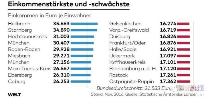 德国统计局公布最新收入数据:最富裕和最贫困的十个地区