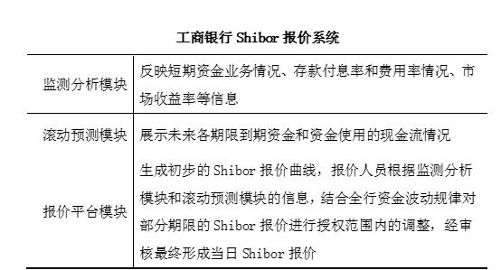 推进Shibor机制建设应对利率市场化挑战