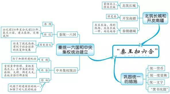 中考必备丨最全初中中国古代史思维导图,值得收藏!