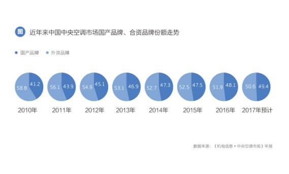 中国中央空调产业将交棒国产品牌