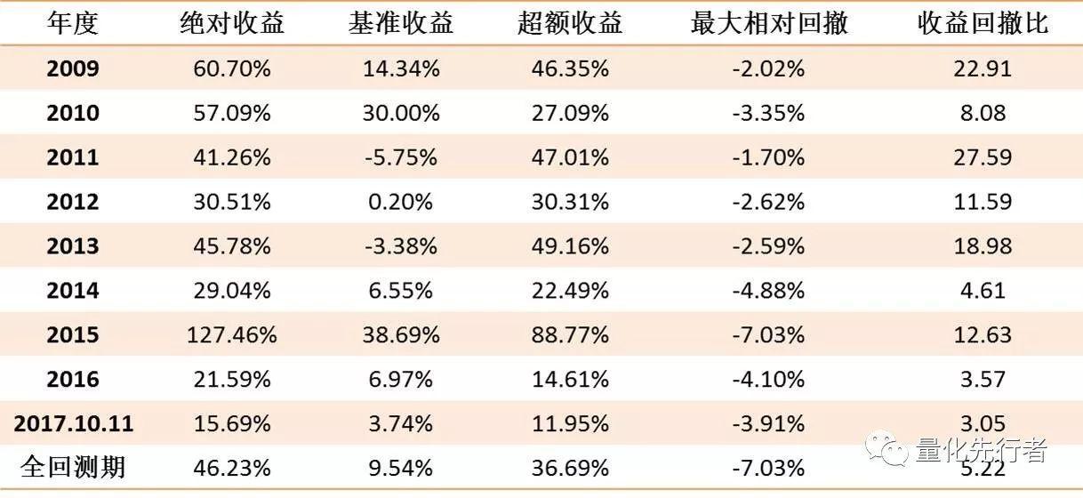 潜伏业绩预增策略今年超额11.95%