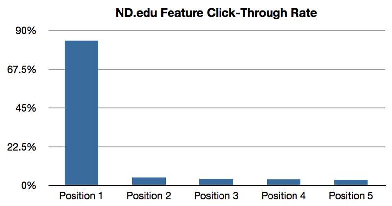 (以上图片源自   的研究结果)   还有学者针对30多个b2b的网站的网站进行了研究分析,根据轮播图的内容分成了三类:品牌宣传(branding)、白皮书/在线研讨会(thought leadership)、服务推广(service promtion),