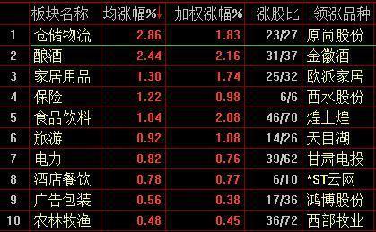 沪深两市窄幅震荡仓储物流板块涨2.86%