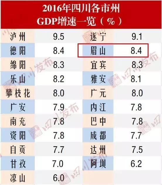 四川省gdp排名_四川省单招学校排名图