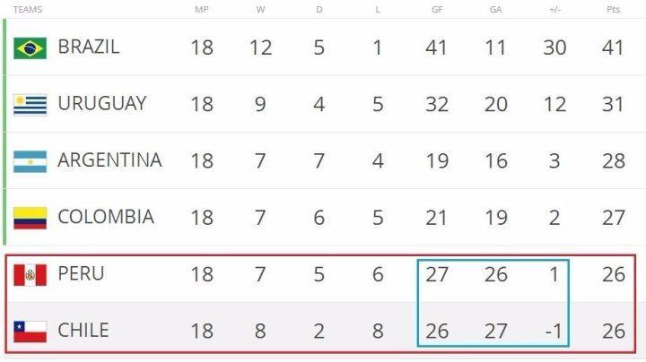 如果你只知道吹梅西,今年的世预赛你就错过了太多……