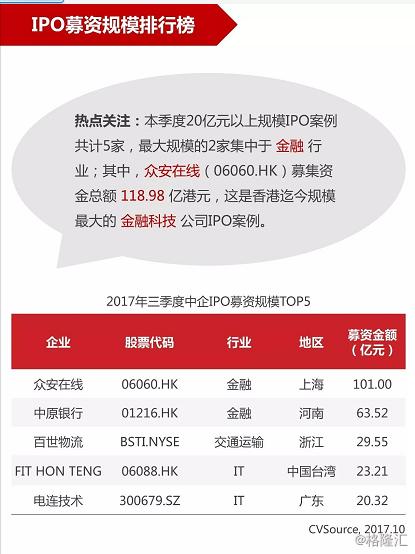 中企IPO2017年三季度统计报告