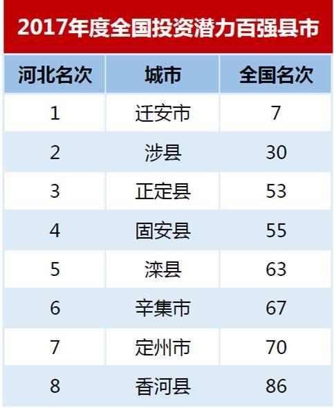 邯郸人口2017_河北第三大城市恐将易位,邯郸有可能被省内这座城市超越