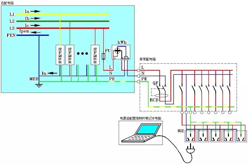 居家的pen线从户外电表箱处接地(meb扁钢),然后分开为n和pe入户.