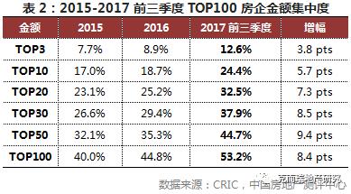 深度TOP100排行榜解读:百强房企分化加剧,TOP10梯队拉开差距