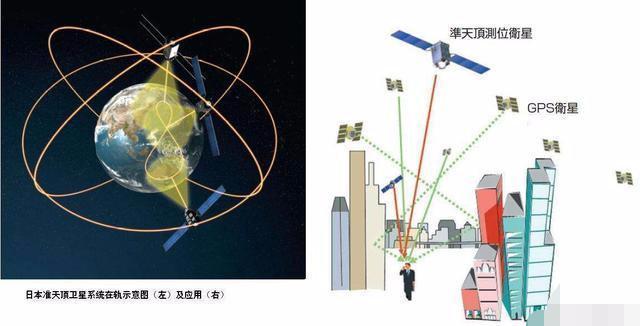 日本第4颗导航卫星升空,精度高达6厘米_这五个国家要警惕