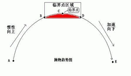 一把直尺走天下:塔罗三线教程 - CTA - 期货期权