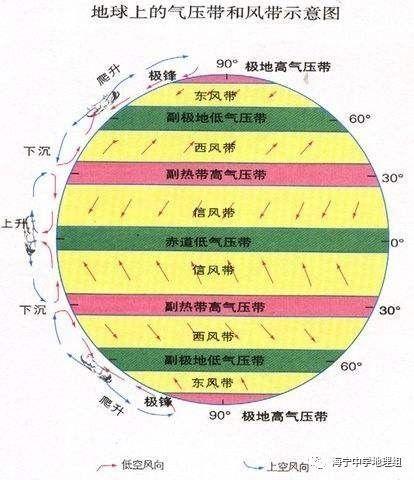 (全球气压带风带分布示意图)