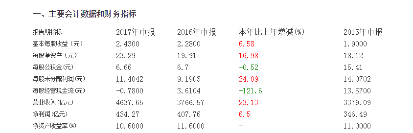 平安二度增持工行H股成为其第三大股东,这一次又是财务投资?
