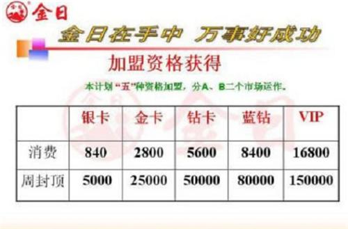 骗局警惕 金日制药(中国)有限公司直销活动奖金制度涉嫌传销行为