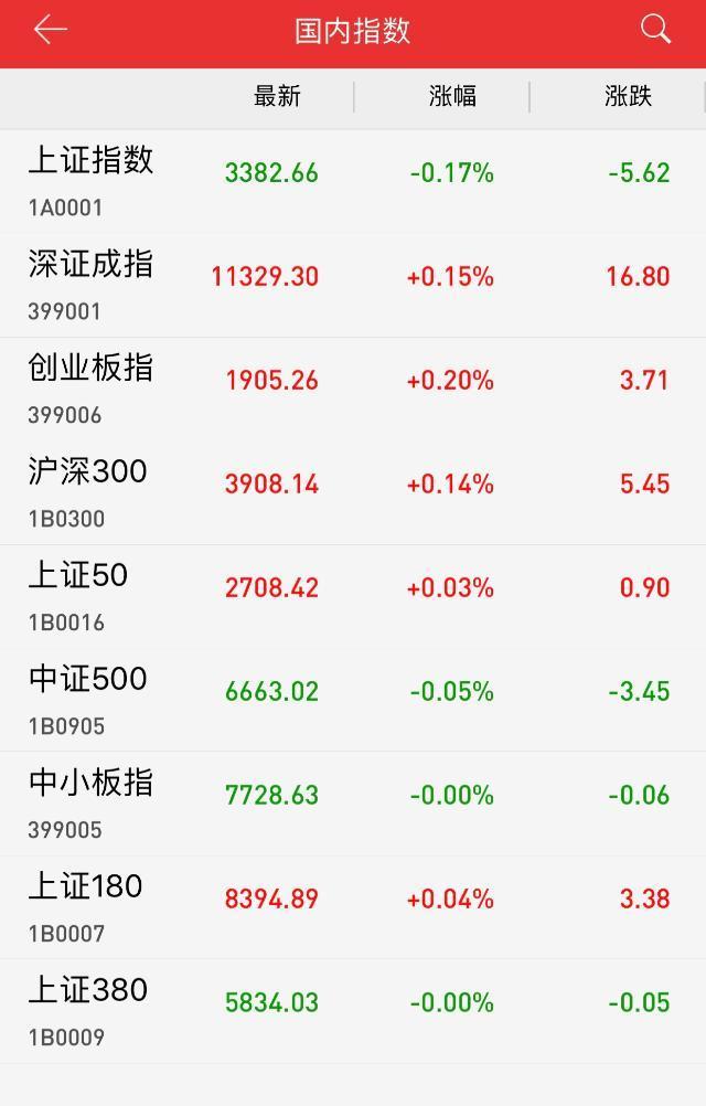 午评:两市震荡调整沪指跌0.17% 军工板块崛起