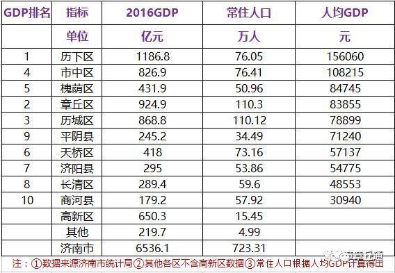 济南各区gdp_2018年济南各区县GDP排名 历下区第一,章丘第二,商河县排最后(3)