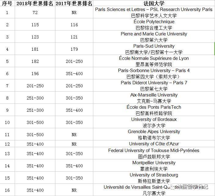 法国大学排名_法国大学