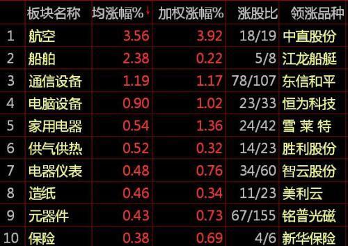 沪指低位震荡跌0.17% 煤炭股整体低迷